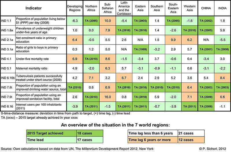 Gaptimer_MDG_Progress_Chart_with_RO.jpg